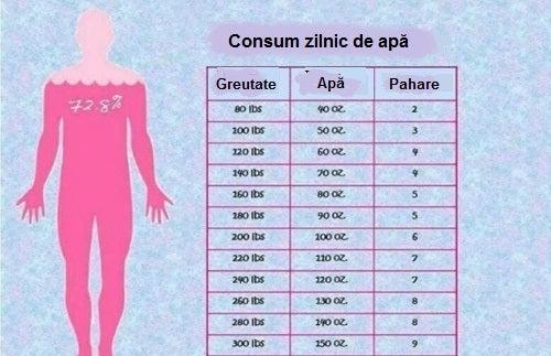 100 de zile provocare pierde in greutate