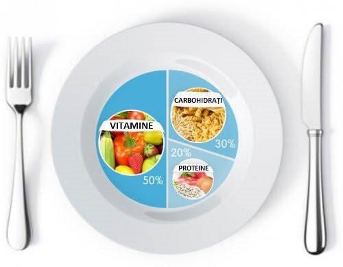 Metoda farfuriei te ajută să pierzi în greutate mai ușor