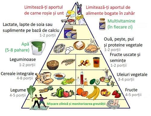 Piramida alimentară te ajută să ai o viață sănătoasă - Doza de Sănătate