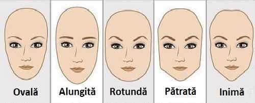 Forma feței dezvăluie personalitatea