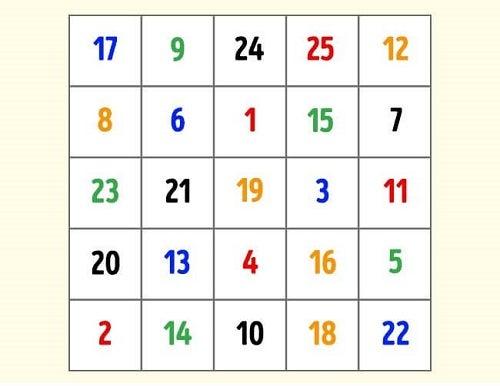 Tabelul lui Schulte este util pentru a avea o minte limpede la bătrânețe
