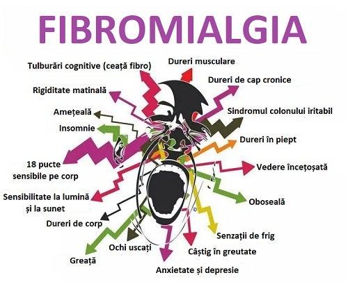 Moduri de a trata fibromialgia și simptomele bolii