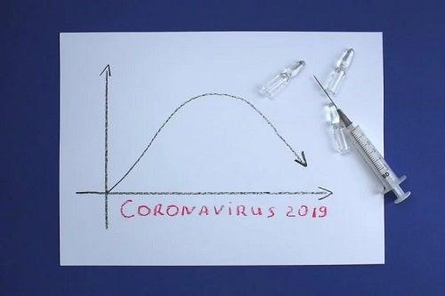 Aplatizarea curbei infectărilor cu COVID-19