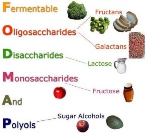 Nutrienți de evitat în sindromul de colon iritabil