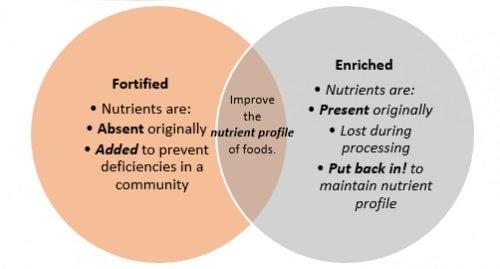 Alimente îmbogățite și fortificate: ce sunt acestea?