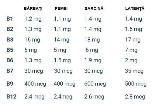 Neceasrul zilnic de vitamina B